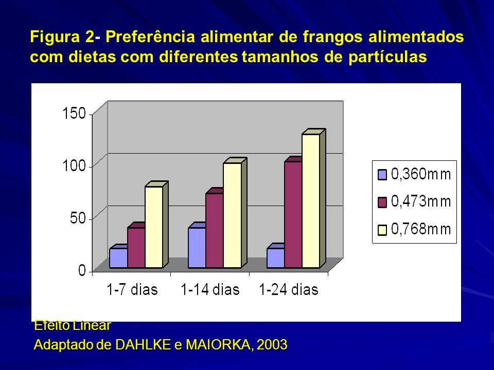 Figura 2- Preferência alimentar de frangos alimentados com dietas com diferentes tamanhos de partículas Efeito Linear Adaptado de DAHLKE e MAIORKA, 2003