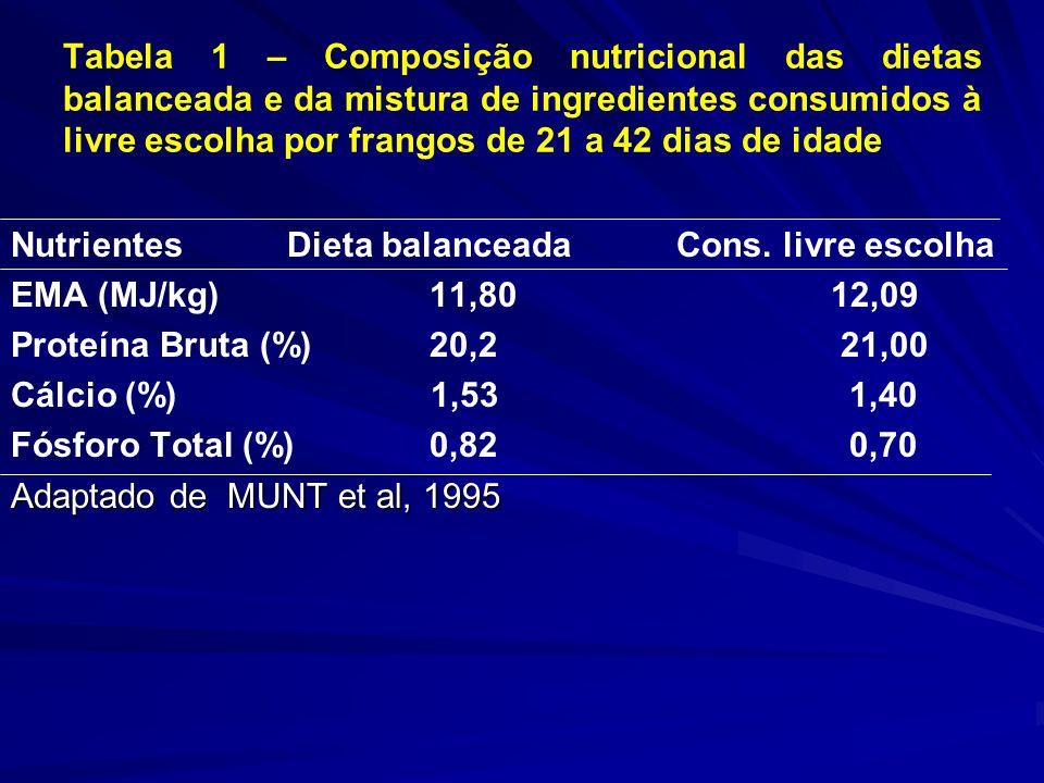 Tabela 1 – Composição nutricional das dietas balanceada e da mistura de ingredientes consumidos à livre escolha por frangos de 21 a 42 dias de idade N