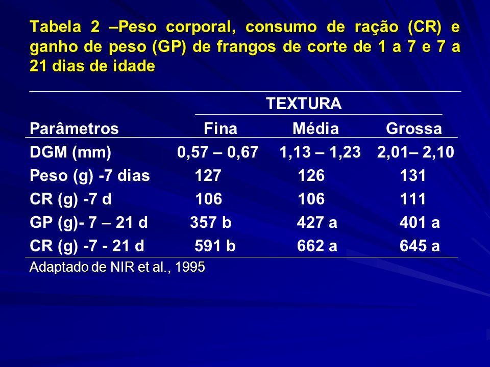 Tabela 2 –Peso corporal, consumo de ração (CR) e ganho de peso (GP) de frangos de corte de 1 a 7 e 7 a 21 dias de idade TEXTURA Parâmetros Fina Média Grossa DGM (mm) 0,57 – 0,67 1,13 – 1,23 2,01– 2,10 Peso (g) -7 dias 127 126 131 CR (g) -7 d 106 106 111 GP (g)- 7 – 21 d 357 b 427 a 401 a CR (g) -7 - 21 d 591 b 662 a 645 a Adaptado de NIR et al., 1995