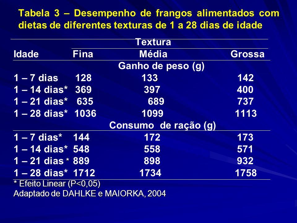 Tabela 3 – Desempenho de frangos alimentados com dietas de diferentes texturas de 1 a 28 dias de idade Textura Idade Fina Média Grossa Ganho de peso (