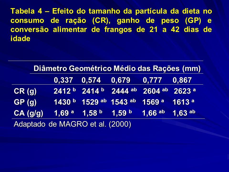 Tabela 4 – Efeito do tamanho da partícula da dieta no consumo de ração (CR), ganho de peso (GP) e conversão alimentar de frangos de 21 a 42 dias de idade Diâmetro Geométrico Médio das Rações (mm) Diâmetro Geométrico Médio das Rações (mm) 0,337 0,574 0,679 0,777 0,867 0,337 0,574 0,679 0,777 0,867 CR (g) 2412 b 2414 b 2444 ab 2604 ab 2623 a GP (g) 1430 b 1529 ab 1543 ab 1569 a 1613 a CA (g/g) 1,69 a 1,58 b 1,59 b 1,66 ab 1,63 ab Adaptado de MAGRO et al.