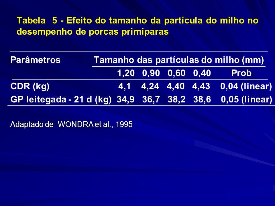 Tabela 5 - Efeito do tamanho da partícula do milho no desempenho de porcas primíparas Parâmetros Tamanho das partículas do milho (mm) 1,20 0,90 0,60 0,40 Prob CDR (kg) 4,1 4,24 4,40 4,43 0,04 (linear) GP leitegada - 21 d (kg) 34,9 36,7 38,2 38,6 0,05 (linear) Adaptado de WONDRA et al., 1995