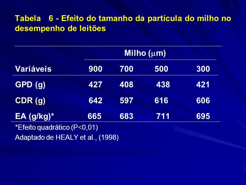 Tabela 6 - Efeito do tamanho da partícula do milho no desempenho de leitões Milho ( m) Variáveis 900 700 500 300 GPD (g) 427 408 438 421 CDR (g) CDR (g) 642 597 616 606 EA (g/kg)* 665 683 711 695 *Efeito quadrático (P<0,01) Adaptado de HEALY et al., (1998)