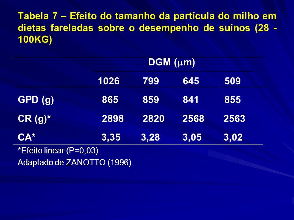 Tabela 7 – Efeito do tamanho da partícula do milho em dietas fareladas sobre o desempenho de suínos (28 - 100KG) DGM ( m) 1026 799 645 509 GPD (g) 865 859 841 855 CR (g)* 2898 2820 25682563 CA* 3,35 3,28 3,053,02 *Efeito linear (P=0,03) Adaptado de ZANOTTO (1996)