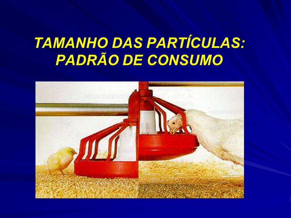TAMANHO DAS PARTÍCULAS: PADRÃO DE CONSUMO