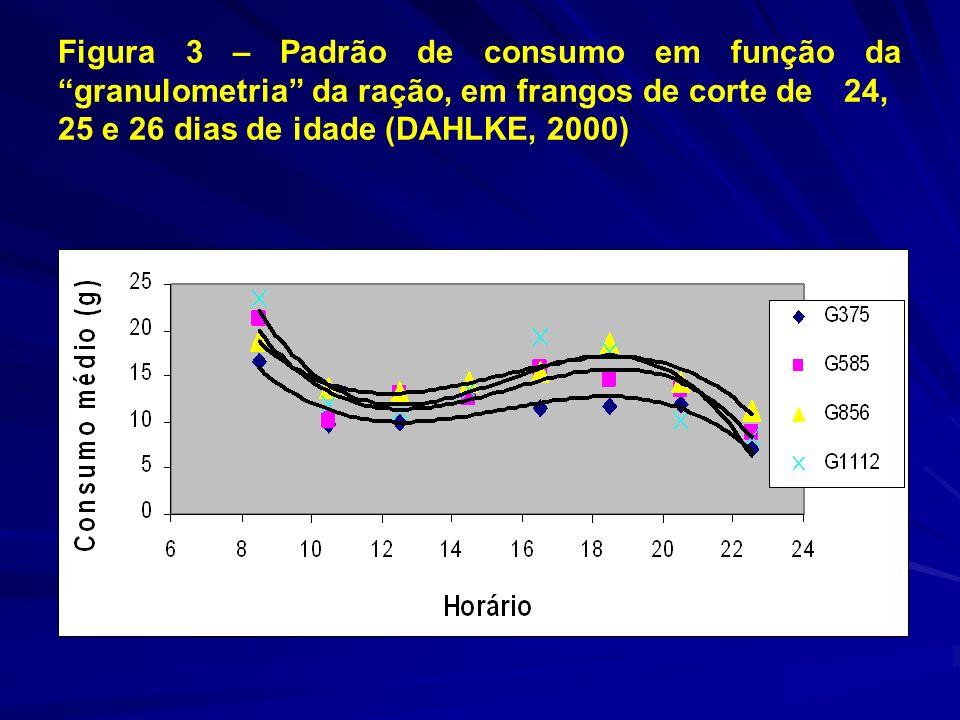 Figura 3 – Padrão de consumo em função da granulometria da ração, em frangos de corte de 24, 25 e 26 dias de idade (DAHLKE, 2000)