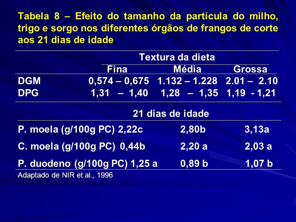 Tabela 8 – Efeito do tamanho da partícula do milho, trigo e sorgo nos diferentes órgãos de frangos de corte aos 21 dias de idade Textura da dieta Fina Média Grossa DGM 0,574 – 0,675 1.132 – 1.228 2.01 – 2.10 DPG 1,31 – 1,40 1,28 – 1,35 1,19 - 1,21 21 dias de idade P.