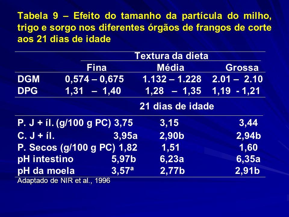 Tabela 9 – Efeito do tamanho da partícula do milho, trigo e sorgo nos diferentes órgãos de frangos de corte aos 21 dias de idade Textura da dieta Fina Média Grossa DGM 0,574 – 0,675 1.132 – 1.228 2.01 – 2.10 DPG 1,31 – 1,40 1,28 – 1,35 1,19 - 1,21 21 dias de idade P.
