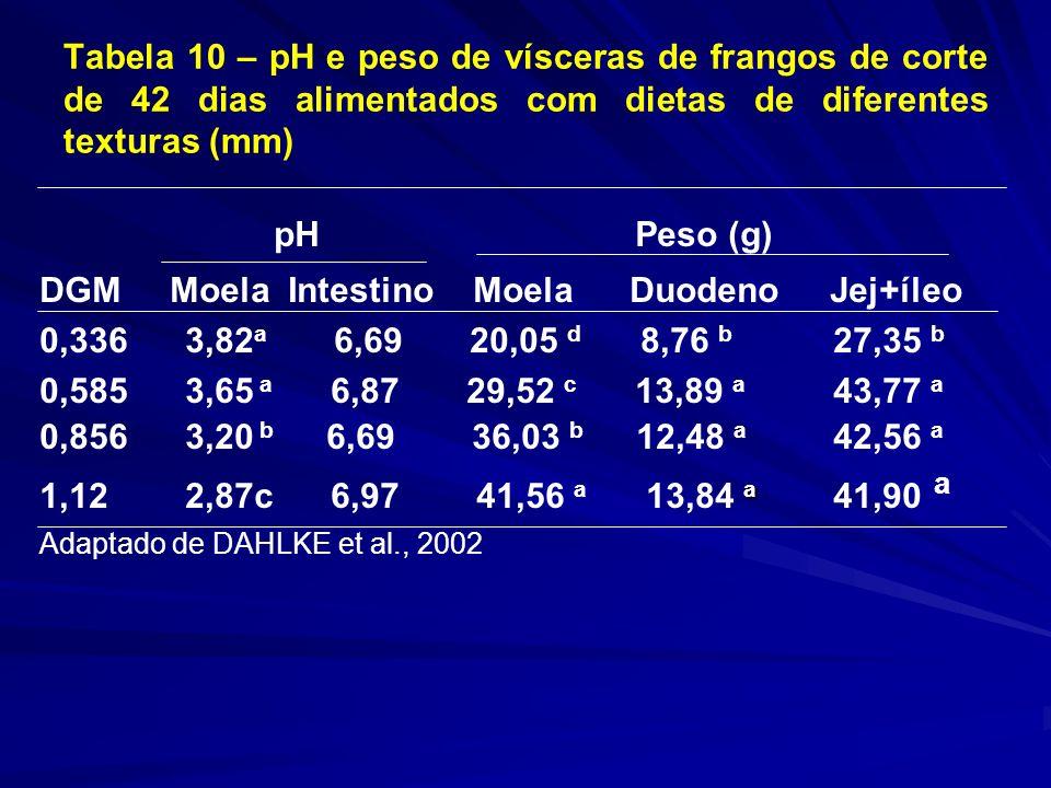 Tabela 10 – pH e peso de vísceras de frangos de corte de 42 dias alimentados com dietas de diferentes texturas (mm) pH Peso (g) DGM Moela Intestino Moela Duodeno Jej+íleo 0,336 3,82 a 6,69 20,05 d 8,76 b 27,35 b 0,585 3,65 a 6,87 29,52 c 13,89 a 43,77 a 0,856 3,20 b 6,69 36,03 b 12,48 a 42,56 a a 1,12 2,87c 6,97 41,56 a 13,84 a 41,90 a Adaptado de DAHLKE et al., 2002