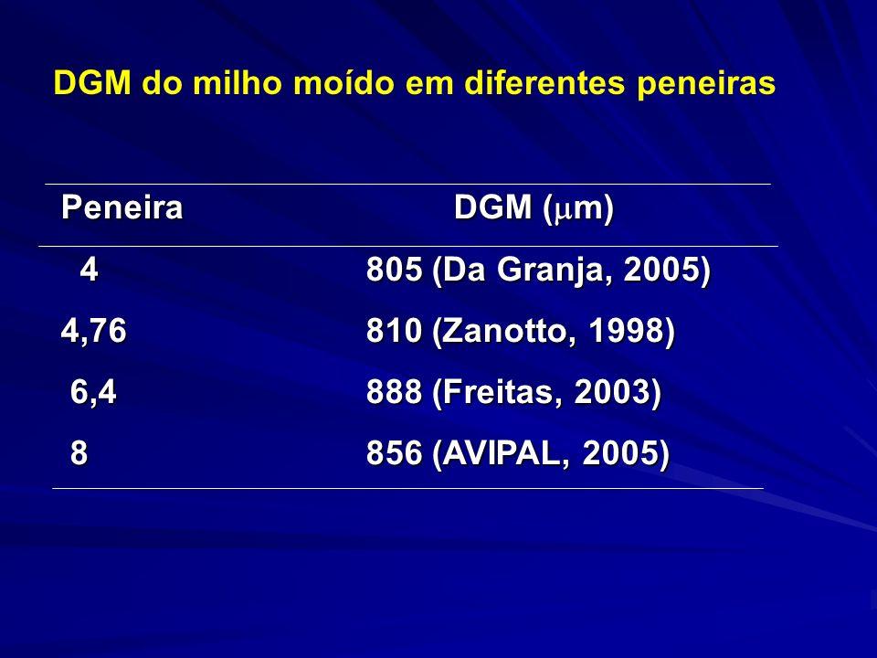 DGM do milho moído em diferentes peneiras Peneira DGM ( m) 4 805 (Da Granja, 2005) 4 805 (Da Granja, 2005) 4,76 810 (Zanotto, 1998) 6,4 888 (Freitas, 2003) 6,4 888 (Freitas, 2003) 8 856 (AVIPAL, 2005) 8 856 (AVIPAL, 2005)