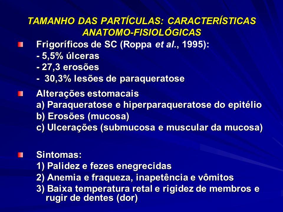 TAMANHO DAS PARTÍCULAS: CARACTERÍSTICAS ANATOMO-FISIOLÓGICAS Frigoríficos de SC Frigoríficos de SC (Roppa et al., 1995): - 5,5% úlceras - 5,5% úlceras - 27,3 erosões - 27,3 erosões - 30,3% lesões de paraqueratose Alterações estomacais a) Paraqueratose e hiperparaqueratose do epitélio b) Erosões (mucosa) c) Ulcerações (submucosa e muscular da mucosa) Sintomas: 1) Palidez e fezes enegrecidas 2) Anemia e fraqueza, inapetência e vômitos 2) Anemia e fraqueza, inapetência e vômitos 3) Baixa temperatura retal e rigidez de membros e rugir de dentes (dor) 3) Baixa temperatura retal e rigidez de membros e rugir de dentes (dor)
