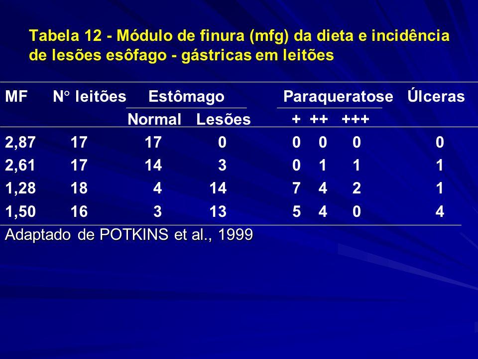 Tabela 12 - Módulo de finura (mfg) da dieta e incidência de lesões esôfago - gástricas em leitões MFN leitõesEstômago Paraqueratose Úlceras NormalLesões+ ++ +++ 2,87 17 17 0 0 0 0 0 2,61 17 14 3 0 1 1 1 1,28 18 4 14 7 4 2 1 1,50 16 3 13 5 4 0 4 Adaptado de POTKINS et al., 1999