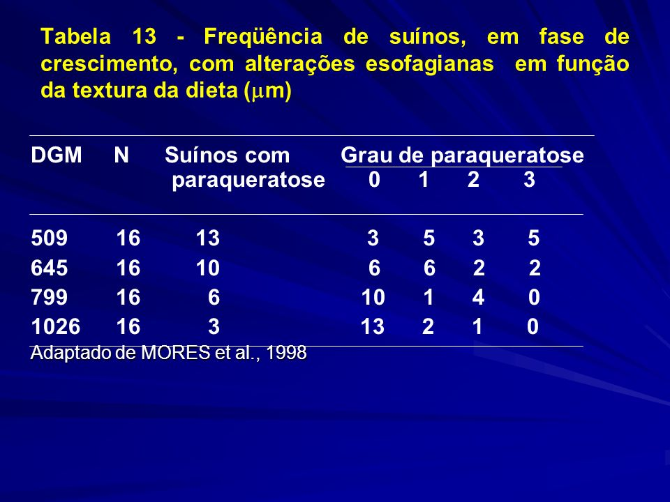 Tabela 13 - Freqüência de suínos, em fase de crescimento, com alterações esofagianas em função da textura da dieta ( m) DGM NSuínos com Grau de paraqueratose paraqueratose 0 1 2 3 509 16 13 3 5 3 5 645 16 10 6 6 2 2 799 16 6 10 1 4 0 1026 16 3 13 2 1 0 Adaptado de MORES et al., 1998