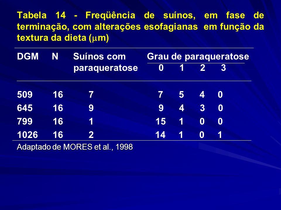 Tabela 14 - Freqüência de suínos, em fase de terminação, com alterações esofagianas em função da textura da dieta ( m) DGM NSuínos com Grau de paraqueratose paraqueratose 0 1 2 3 509 16 7 7 5 4 0 645 16 9 9 4 3 0 799 16 1 15 1 0 0 1026 16 2 14 1 0 1 Adaptado de MORES et al., 1998