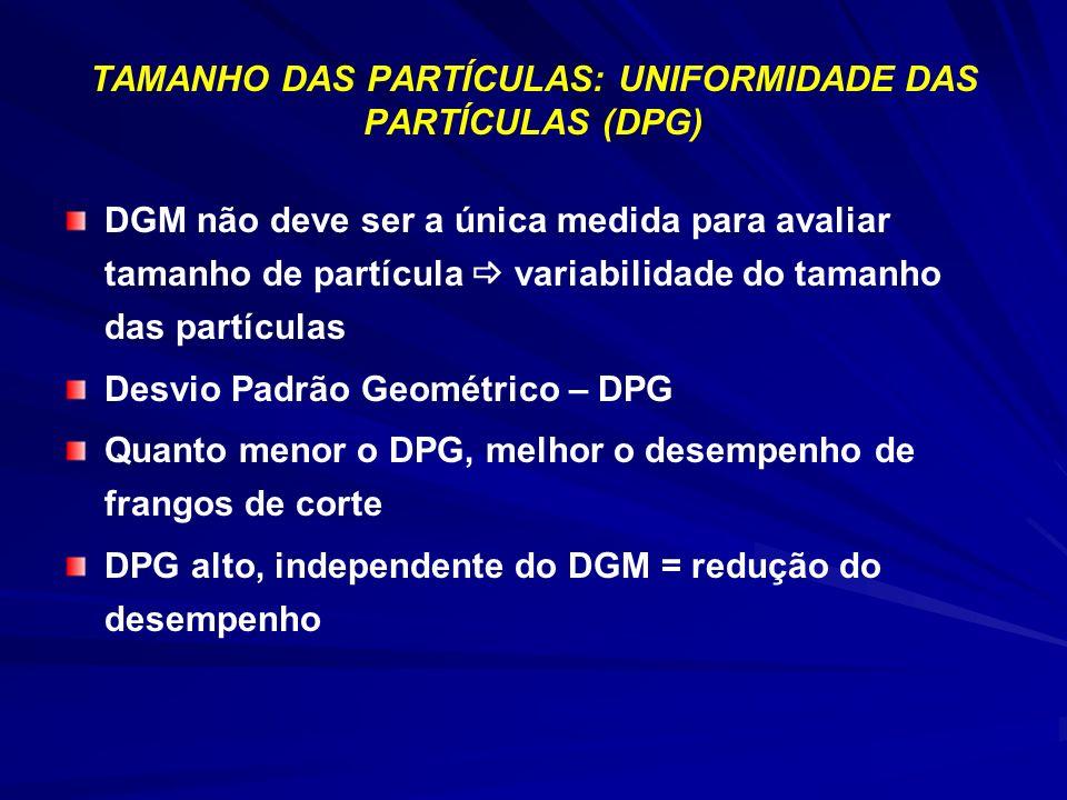 DGM não deve ser a única medida para avaliar tamanho de partícula variabilidade do tamanho das partículas Desvio Padrão Geométrico – DPG Quanto menor o DPG, melhor o desempenho de frangos de corte DPG alto, independente do DGM = redução do desempenho