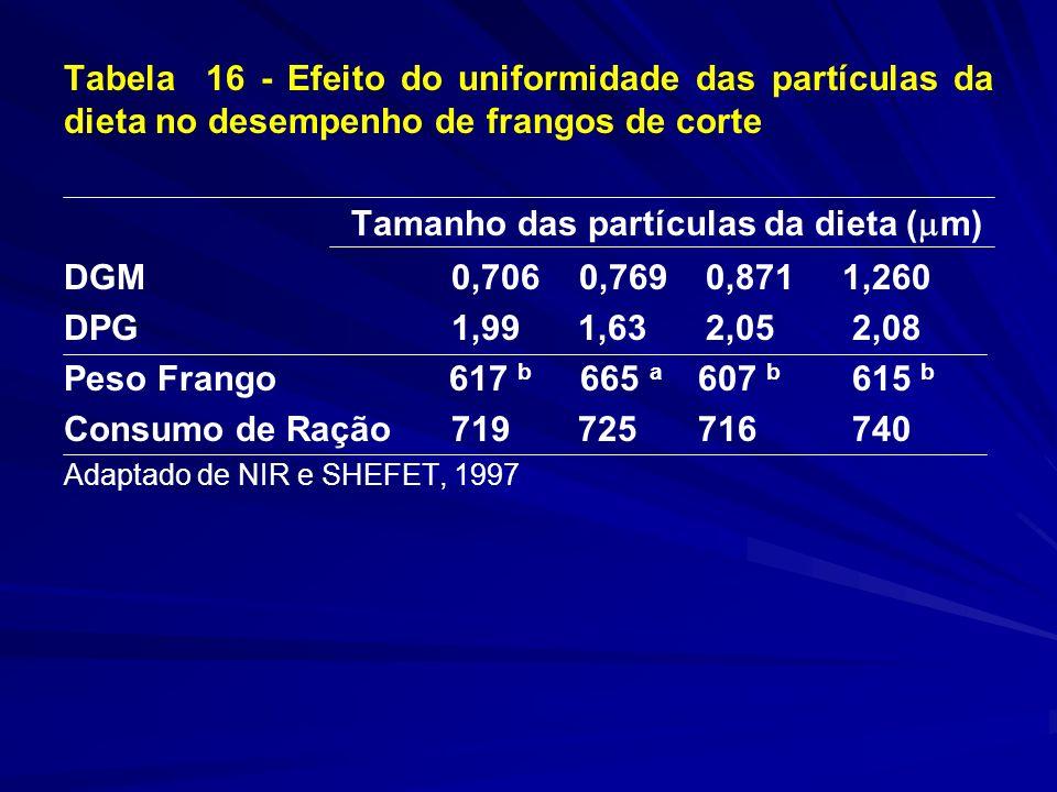 Tabela 16 - Efeito do uniformidade das partículas da dieta no desempenho de frangos de corte Tamanho das partículas da dieta ( m) DGM 0,706 0,769 0,871 1,260 DPG 1,99 1,63 2,05 2,08 Peso Frango 617 b 665 a 607 b 615 b Consumo de Ração 719 725716 740 Adaptado de NIR e SHEFET, 1997