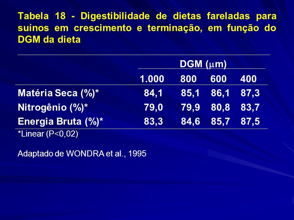 Tabela 18 - Digestibilidade de dietas fareladas para suínos em crescimento e terminação, em função do DGM da dieta DGM ( m) 1.000 800 600 400 Matéria Seca (%)* 84,1 85,1 86,1 87,3 Nitrogênio (%)* 79,0 79,9 80,8 83,7 Energia Bruta (%)* 83,3 84,6 85,7 87,5 *Linear (P<0,02) Adaptado de WONDRA et al., 1995