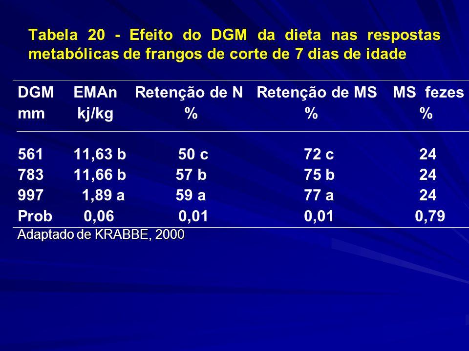 Tabela 20 - Efeito do DGM da dieta nas respostas metabólicas de frangos de corte de 7 dias de idade DGM EMAn Retenção de N Retenção de MSMS fezes mm kj/kg % % % 561 11,63 b 50 c 72 c 24 783 11,66 b 57 b 75 b 24 997 1,89 a 59 a 77 a 24 Prob 0,06 0,01 0,01 0,79 Adaptado de KRABBE, 2000