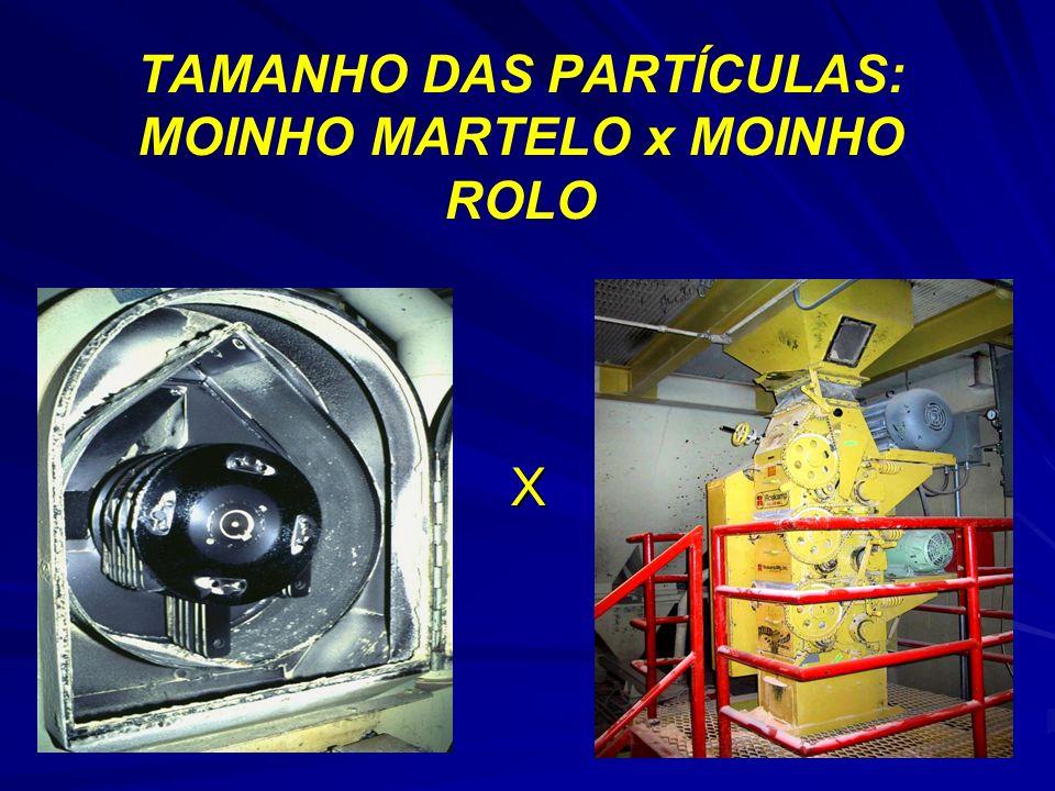 TAMANHO DAS PARTÍCULAS: MOINHO MARTELO x MOINHO ROLO X