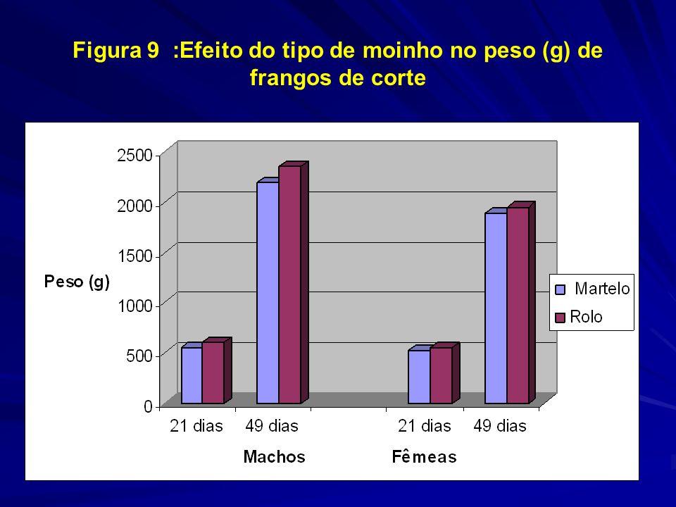 Figura 9 :Efeito do tipo de moinho no peso (g) de frangos de corte Martelo Rolo MachoFêmea Macho Fêmea Peso (21 dias) 549 b 527 b 605 a 553 a Peso (49 dias) 2.187 b 1.884 b 2.347 a 1.942 a CA (21 dias) 1,52 1,51 1,44 1,45 CA (49 dias) 2,08 2,15 2,02 2,11 Adaptado de NIR et al., 1995