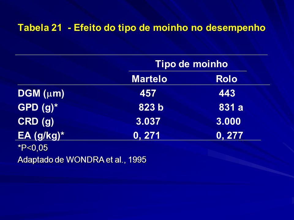Tabela 21 - Efeito do tipo de moinho no desempenho Tipo de moinho Martelo Rolo DGM ( m) 457 443 GPD (g)* 823 b 831 a CRD (g) 3.037 3.000 EA (g/kg)* 0, 271 0, 277*P<0,05 Adaptado de WONDRA et al., 1995