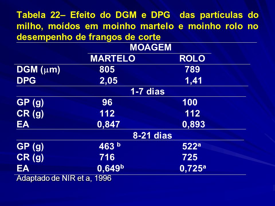 Tabela 22– Efeito do DGM e DPG das partículas do milho, moídos em moinho martelo e moinho rolo no desempenho de frangos de corte MOAGEM MARTELO ROLO DGM ( m) 805 789 DPG 2,05 1,41 1-7 dias GP (g) 96 100 CR (g) 112 112 EA 0,847 0,893 8-21 dias GP (g) 463 b 522 a CR (g) 716 725 EA 0,649 b 0,725 a Adaptado de NIR et a, 1996
