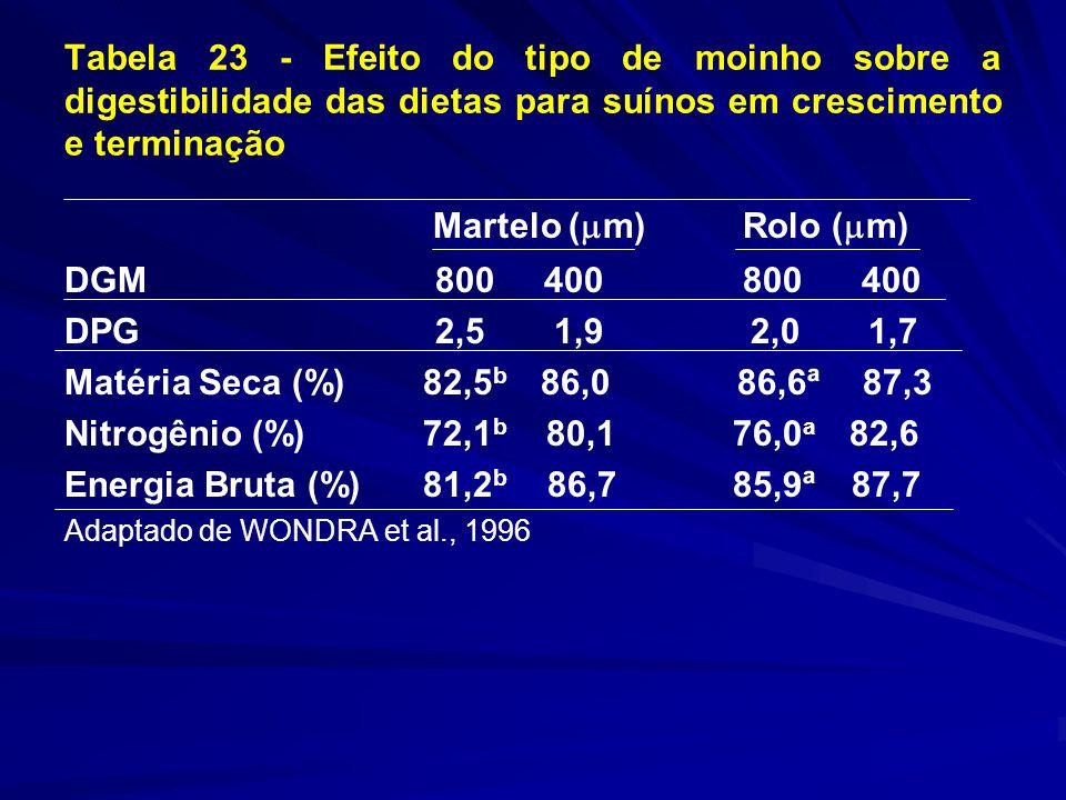 Tabela 23 - Efeito do tipo de moinho sobre a digestibilidade das dietas para suínos em crescimento e terminação Martelo ( m) Rolo ( m) DGM 800 400 800 400 DPG 2,5 1,9 2,0 1,7 Matéria Seca (%) 82,5 b 86,0 86,6ª 87,3 Nitrogênio (%) 72,1 b 80,1 76,0 a 82,6 Energia Bruta (%) 81,2 b 86,7 85,9ª 87,7 Adaptado de WONDRA et al., 1996