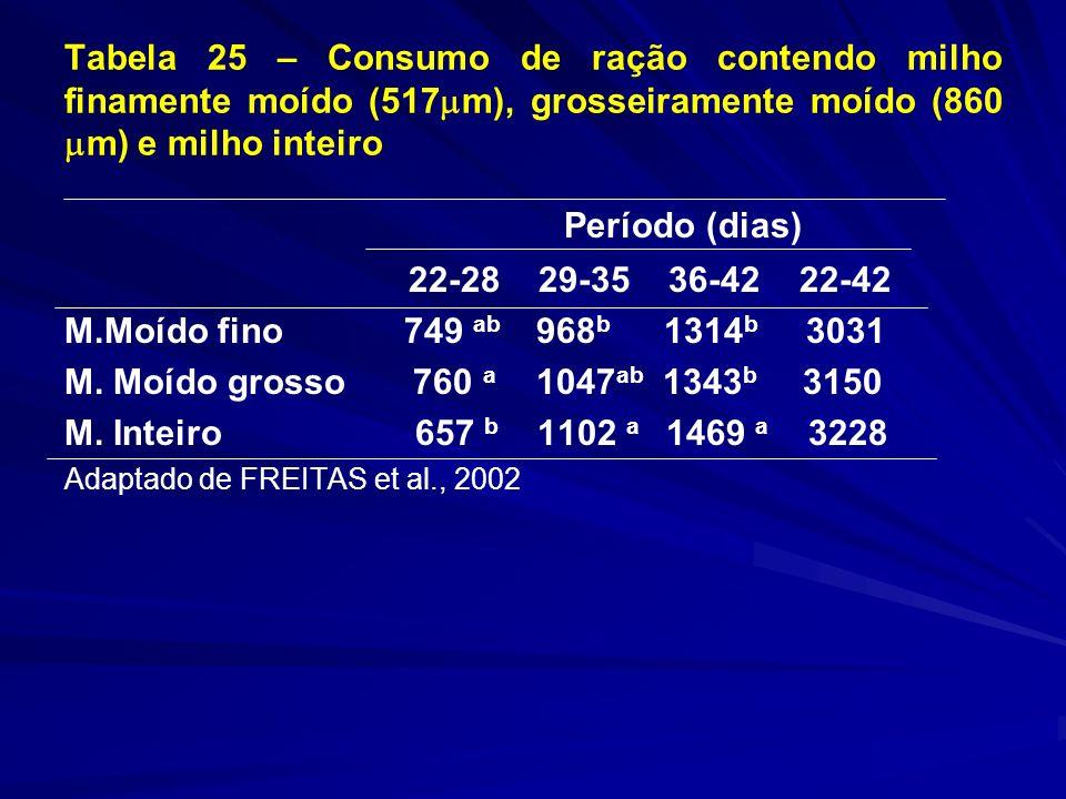 Tabela 25 – Consumo de ração contendo milho finamente moído (517 m), grosseiramente moído (860 m) e milho inteiro Período (dias) 22-28 29-35 36-42 22-42 M.Moído fino 749 ab 968 b 1314 b 3031 M.