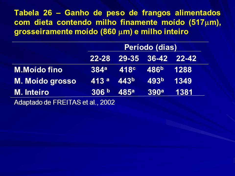 Tabela 26 – Ganho de peso de frangos alimentados com dieta contendo milho finamente moído (517 m), grosseiramente moído (860 m) e milho inteiro Período (dias) 22-28 29-35 36-42 22-42 M.Moído fino 384 a 418 c 486 b 1288 M.