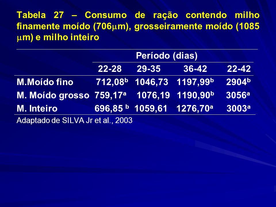 Tabela 27 – Consumo de ração contendo milho finamente moído (706 m), grosseiramente moído (1085 m) e milho inteiro Período (dias) 22-28 29-35 36-42 22-42 M.Moído fino 712,08 b 1046,73 1197,99 b 2904 b M.