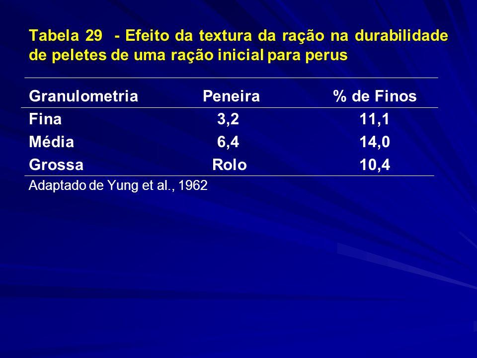 Tabela 29 - Efeito da textura da ração na durabilidade de peletes de uma ração inicial para perus Granulometria Peneira % de Finos Fina 3,2 11,1 Média 6,4 14,0 Grossa Rolo 10,4 Adaptado de Yung et al., 1962