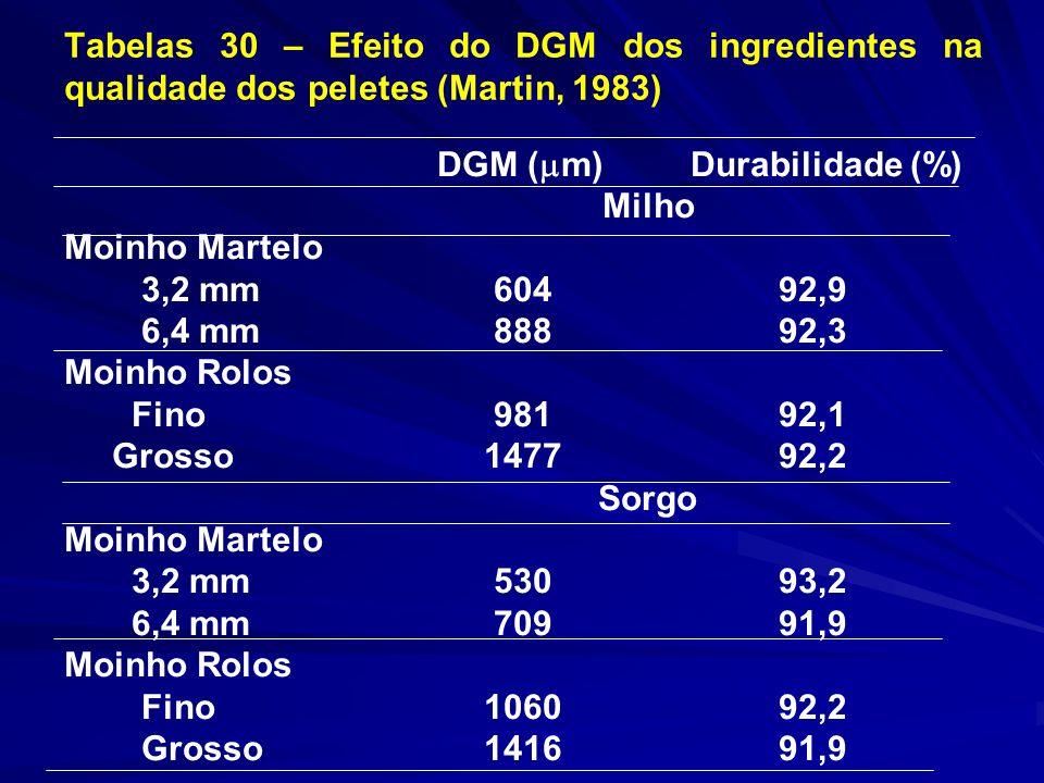 Tabelas 30 – Efeito do DGM dos ingredientes na qualidade dos peletes (Martin, 1983) DGM ( m)Durabilidade (%) Milho Moinho Martelo 3,2 mm 604 92,9 6,4 mm 888 92,3 Moinho Rolos Fino 981 92,1 Grosso 1477 92,2 Sorgo Moinho Martelo 3,2 mm 530 93,2 6,4 mm 709 91,9 Moinho Rolos Fino 1060 92,2 Grosso 1416 91,9