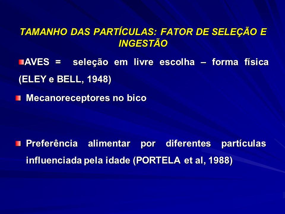 TAMANHO DAS PARTÍCULAS: DE SELEÇÃO E INGESTÃO TAMANHO DAS PARTÍCULAS: FATOR DE SELEÇÃO E INGESTÃO Mecanoreceptores no bico Preferência alimentar por diferentes partículas influenciada pela idade (PORTELA et al, 1988) AVES = seleção em livre escolha – forma física (ELEY e BELL, 1948)
