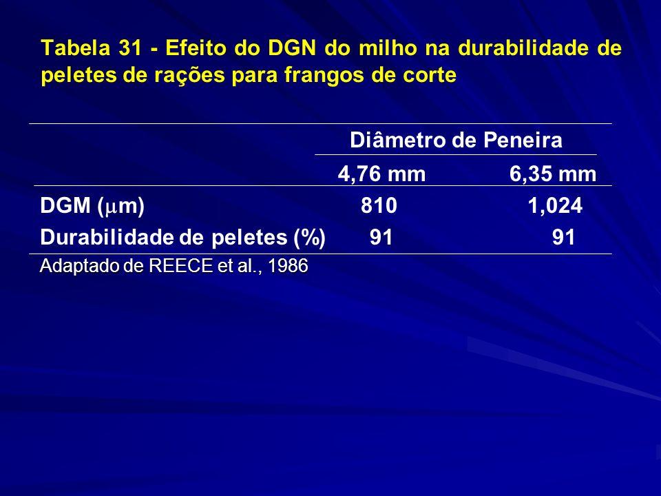 Tabela 31 - Efeito do DGN do milho na durabilidade de peletes de rações para frangos de corte Diâmetro de Peneira 4,76 mm 6,35 mm DGM ( m) 810 1,024 Durabilidade de peletes (%) 91 91 Adaptado de REECE et al., 1986