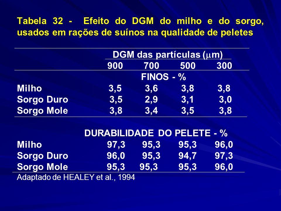 Tabela 32 - Efeito do DGM do milho e do sorgo, usados em rações de suínos na qualidade de peletes DGM das partículas ( m) 900 700 500 300 FINOS - % Milho 3,5 3,6 3,8 3,8 Sorgo Duro 3,5 2,9 3,1 3,0 Sorgo Mole 3,8 3,4 3,5 3,8 DURABILIDADE DO PELETE - % Milho 97,3 95,3 95,3 96,0 Sorgo Duro 96,0 95,3 94,7 97,3 Sorgo Mole 95,3 95,3 95,3 96,0 Adaptado de HEALEY et al., 1994