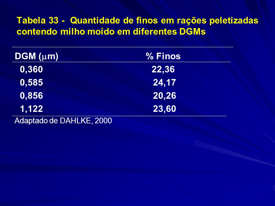 Tabela 33 - Quantidade de finos em rações peletizadas contendo milho moído em diferentes DGMs DGM ( m) % Finos 0,360 22,36 0,585 24,17 0,856 20,26 1,122 23,60 Adaptado de DAHLKE, 2000