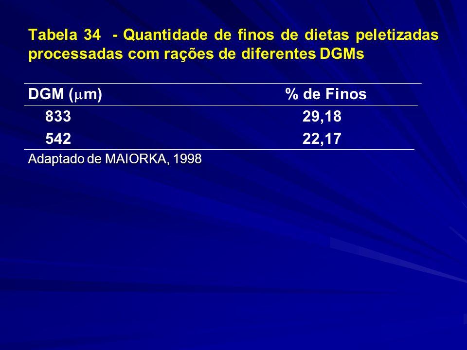 Tabela 34 - Quantidade de finos de dietas peletizadas processadas com rações de diferentes DGMs DGM ( m) % de Finos 833 29,18 542 22,17 Adaptado de MAIORKA, 1998