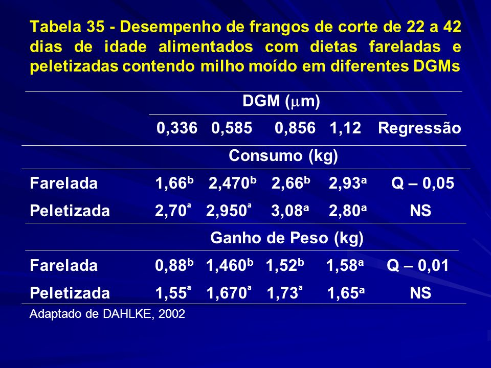 Tabela 35 - Desempenho de frangos de corte de 22 a 42 dias de idade alimentados com dietas fareladas e peletizadas contendo milho moído em diferentes DGMs DGM ( m) 0,336 0,585 0,856 1,12 Regressão Consumo (kg) Farelada 1,66 b 2,470 b 2,66 b 2,93 a Q – 0,05 Peletizada 2,70 ª 2,950 ª 3,08 a 2,80 a NS Ganho de Peso (kg) Farelada 0,88 b 1,460 b 1,52 b 1,58 a Q – 0,01 Peletizada 1,55 ª 1,670 ª 1,73 ª 1,65 a NS Adaptado de DAHLKE, 2002