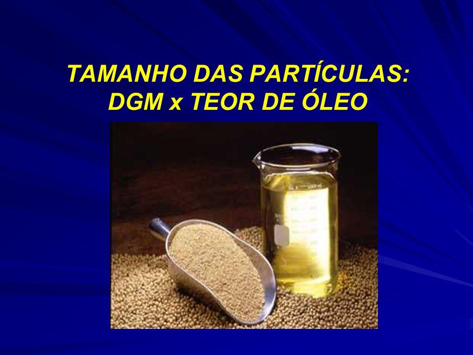 TAMANHO DAS PARTÍCULAS: DGM x TEOR DE ÓLEO
