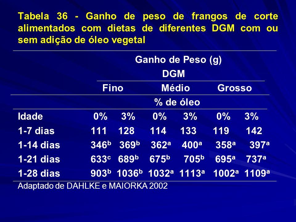 Tabela 36 - Ganho de peso de frangos de corte alimentados com dietas de diferentes DGM com ou sem adição de óleo vegetal Ganho de Peso (g) DGM Fino Mé