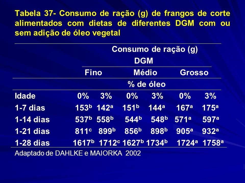 Tabela 37- Consumo de ração (g) de frangos de corte alimentados com dietas de diferentes DGM com ou sem adição de óleo vegetal Consumo de ração (g) DG