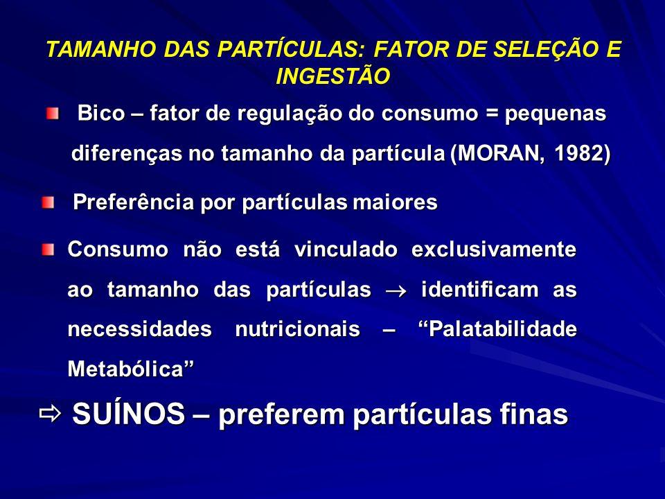 TAMANHO DAS PARTÍCULAS: FATOR DE SELEÇÃO E INGESTÃO SUÍNOS – preferem partículas finas SUÍNOS – preferem partículas finas Bico – fator de regulação do consumo = pequenas diferenças no tamanho da partícula (MORAN, 1982) Bico – fator de regulação do consumo = pequenas diferenças no tamanho da partícula (MORAN, 1982) Preferência por partículas maiores Preferência por partículas maiores Consumo não está vinculado exclusivamente ao tamanho das partículas identificam as necessidades nutricionais – Palatabilidade Metabólica