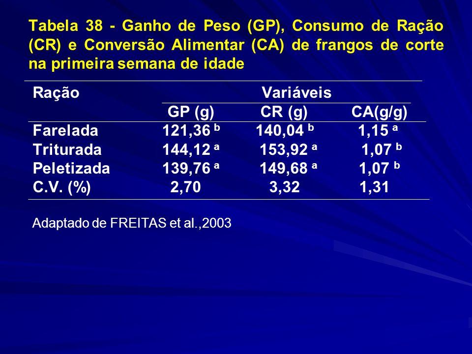 Tabela 38 - Ganho de Peso (GP), Consumo de Ração (CR) e Conversão Alimentar (CA) de frangos de corte na primeira semana de idade Ração Variáveis GP (g) CR (g) CA(g/g) Farelada 121,36 b 140,04 b 1,15 a Triturada 144,12 a 153,92 a 1,07 b Peletizada 139,76 a 149,68 a 1,07 b C.V.