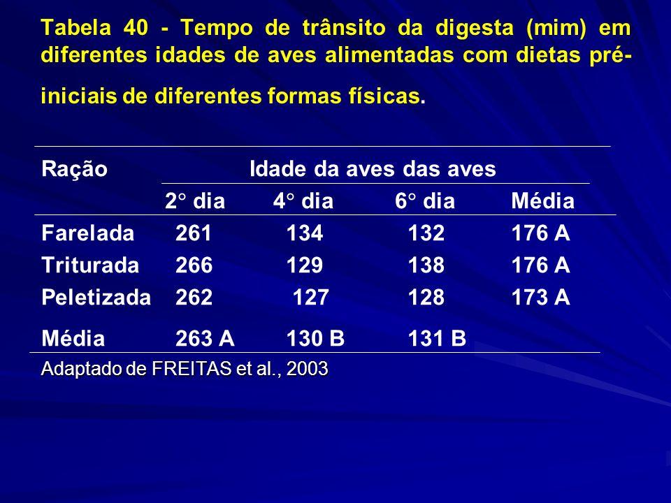 Tabela 40 - Tempo de trânsito da digesta (mim) em diferentes idades de aves alimentadas com dietas pré- iniciais de diferentes formas físicas. Ração I