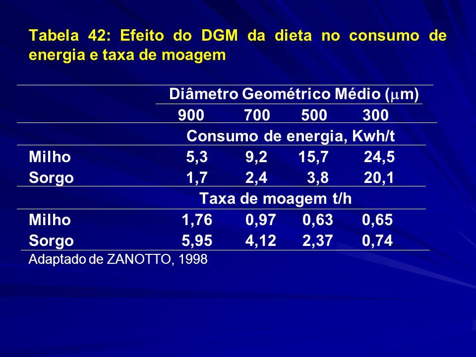 Tabela 42: Efeito do DGM da dieta no consumo de energia e taxa de moagem Diâmetro Geométrico Médio ( m) 900 700 500 300 Consumo de energia, Kwh/t Milho 5,3 9,2 15,7 24,5 Sorgo 1,7 2,4 3,8 20,1 Taxa de moagem t/h Milho 1,76 0,97 0,630,65 Sorgo 5,95 4,12 2,370,74 Adaptado de ZANOTTO, 1998