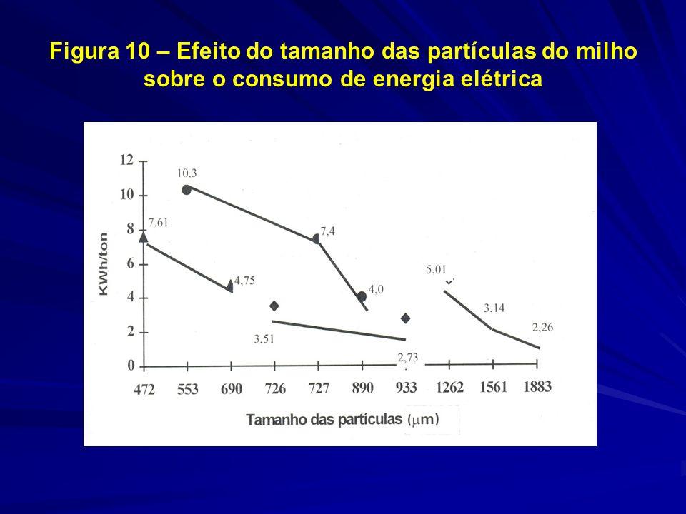 Figura 10 – Efeito do tamanho das partículas do milho sobre o consumo de energia elétrica