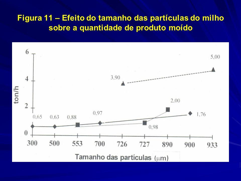 Figura 11 – Efeito do tamanho das partículas do milho sobre a quantidade de produto moído