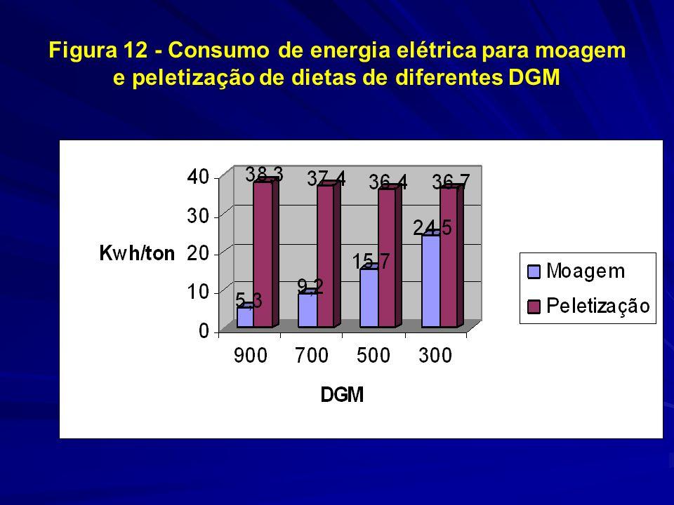 Figura 12 - Consumo de energia elétrica para moagem e peletização de dietas de diferentes DGM