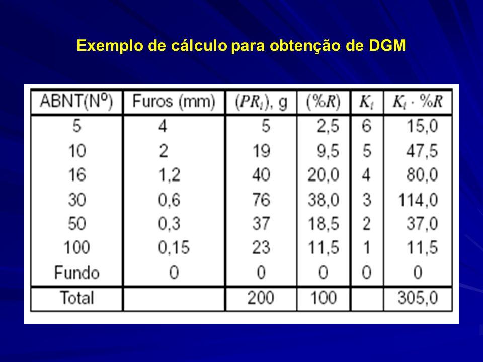Exemplo de cálculo para obtenção de DGM