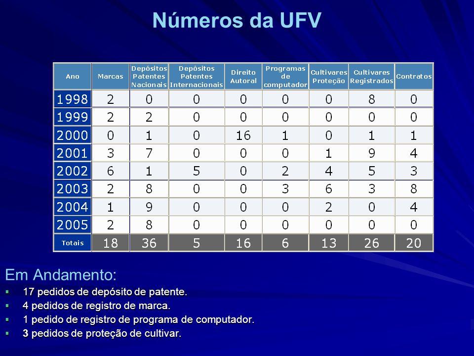 Números da UFV Em Andamento: 17 pedidos de depósito de patente. 17 pedidos de depósito de patente. 4 pedidos de registro de marca. 4 pedidos de regist